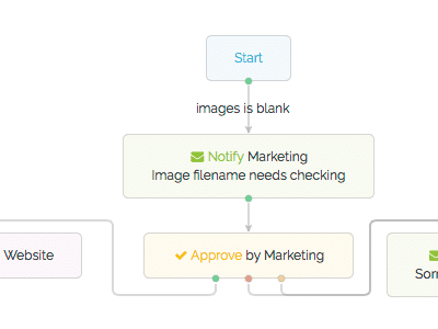 Product Information Management workflow in Pimberly