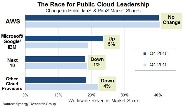 The Race for Public Cloud Leadership Graph