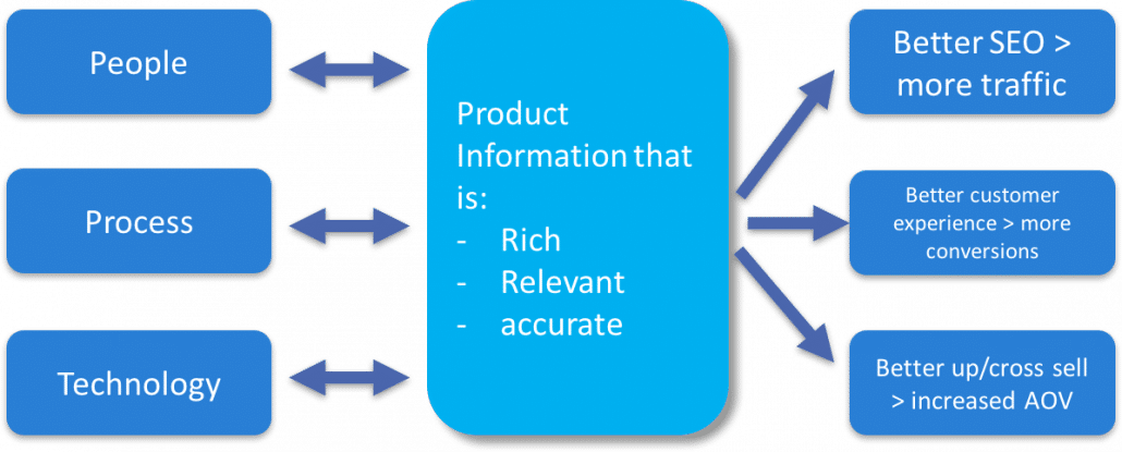 Diagram Product information Process