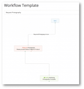 Pimberly workflow template: photography required