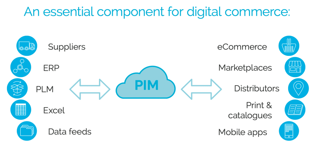 An essential component for digital commerce: PIM