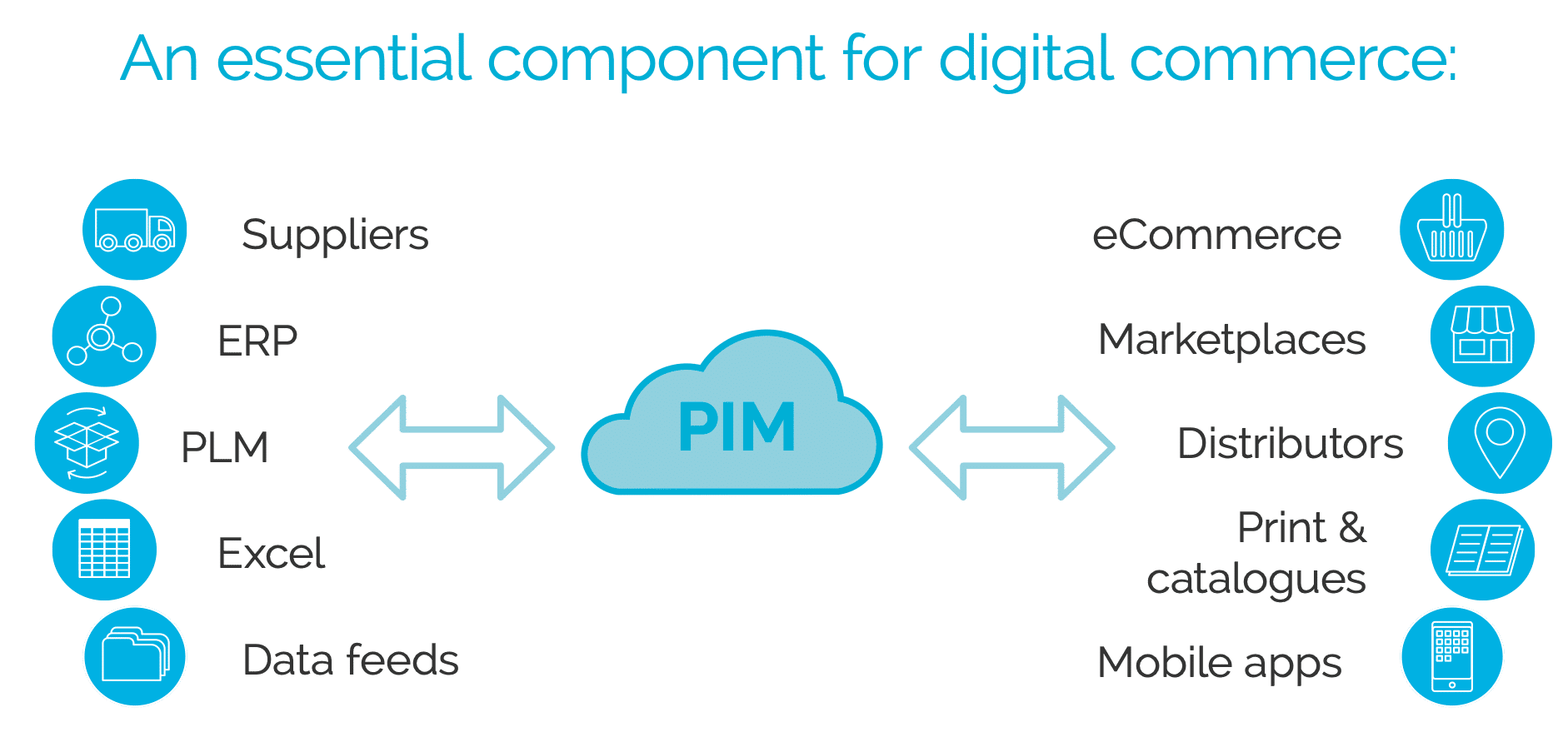 PIM - Product Information Management sits between internal systems and external sales channels