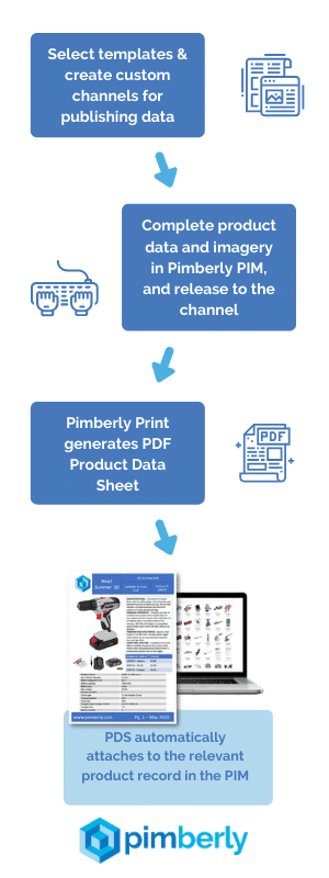 Automated Product Data Sheets