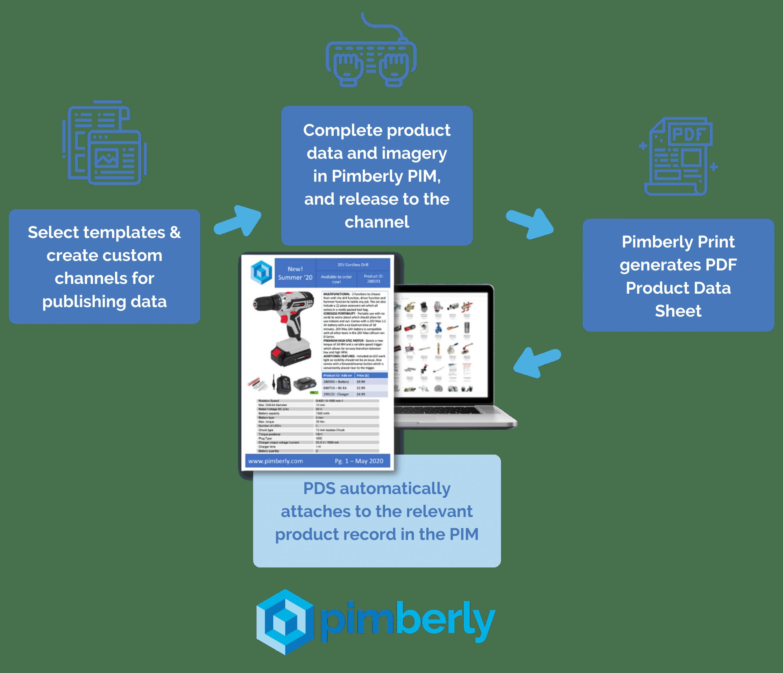 Pimberly Automated Data Sheets