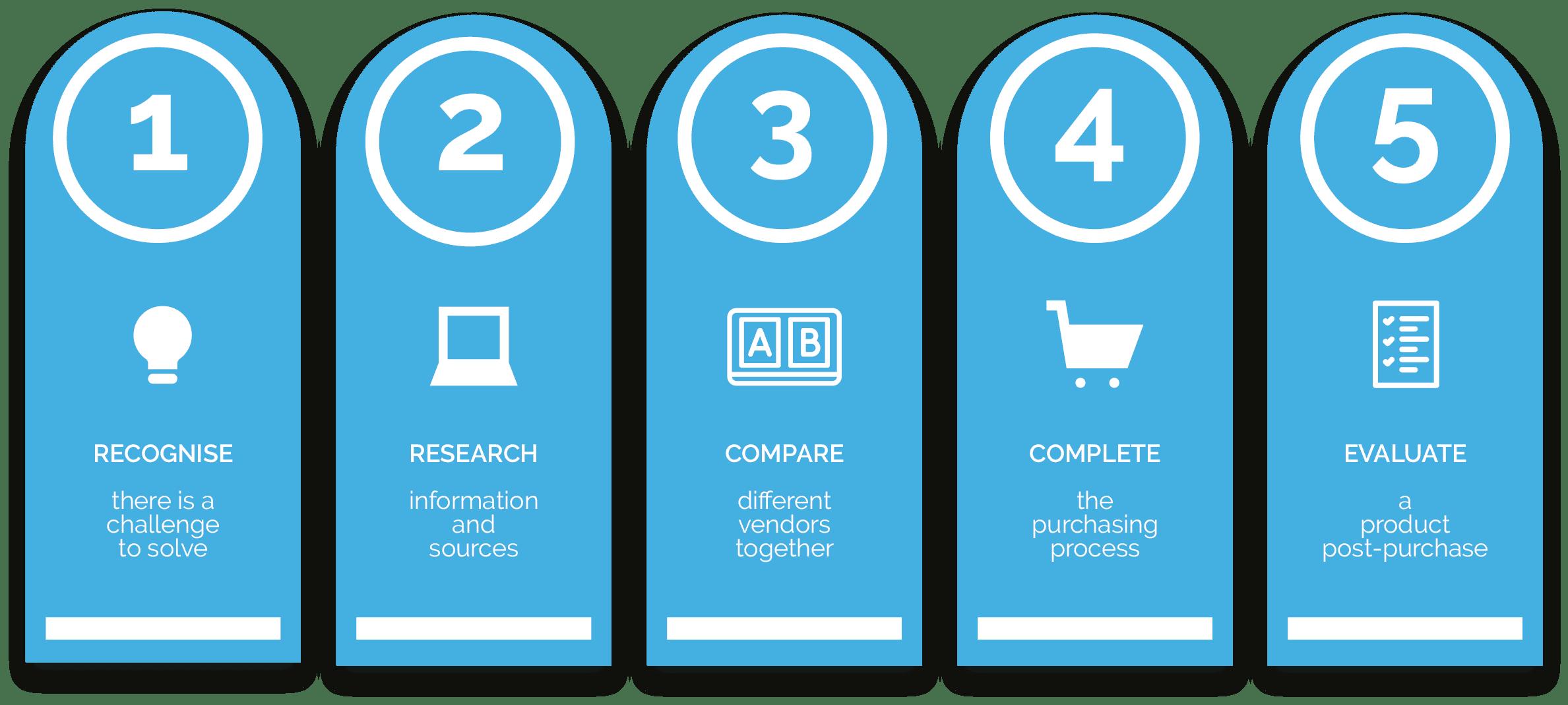Infographic - B2B Buying Cycle