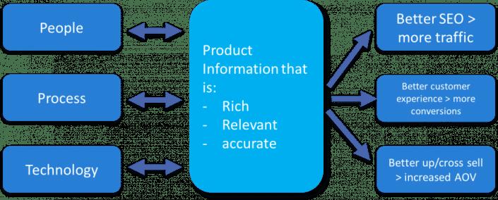 Product information management implementation