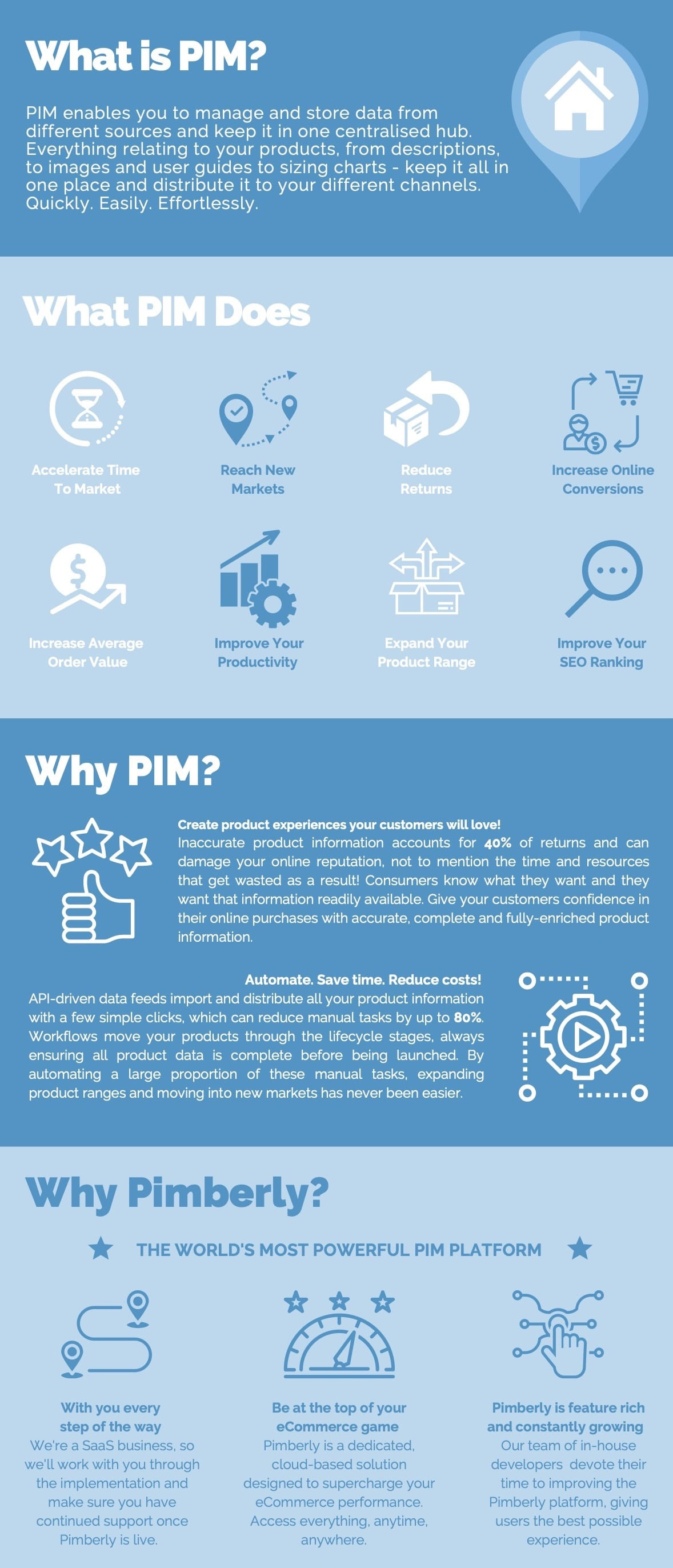 What is PIM?img